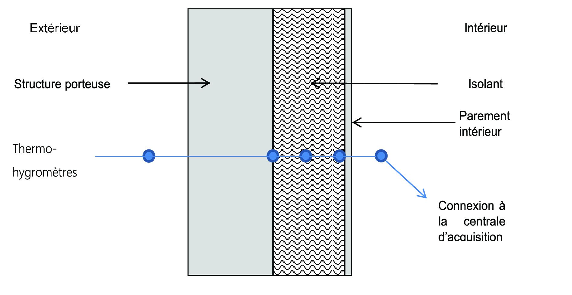 Exemple d'instrumentation d'une paroi de bâtiment