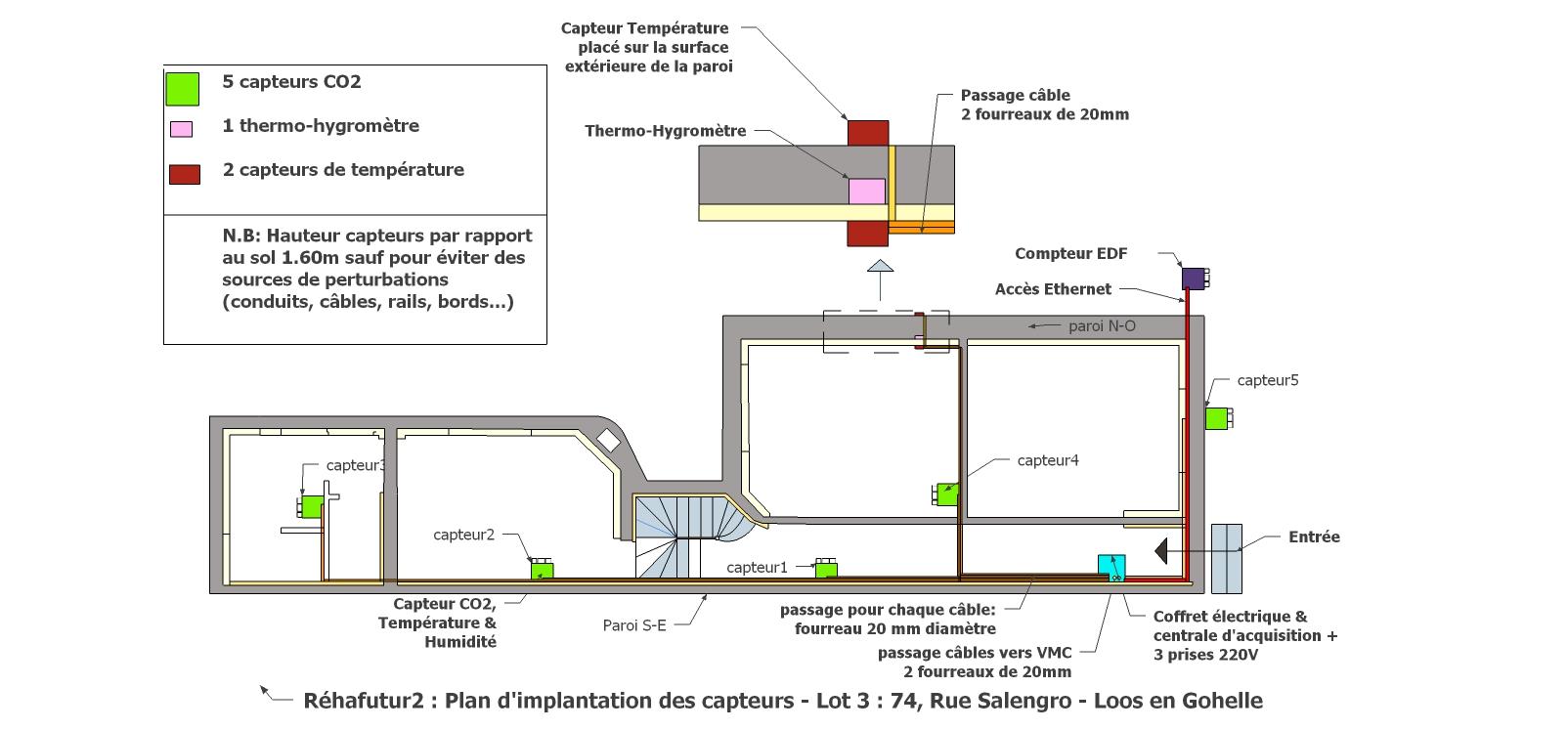 Plan d'implantation des capteurs Rehafutur 2
